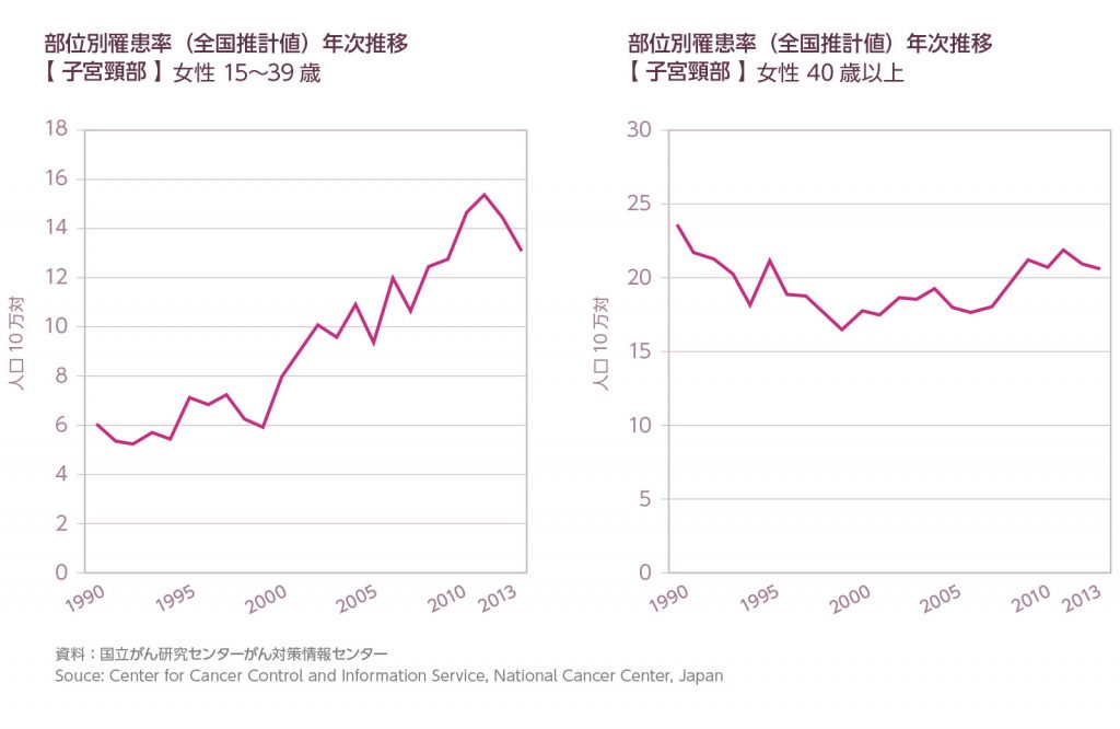子宮頸部 部位別罹患率(全国推計値)年次推移